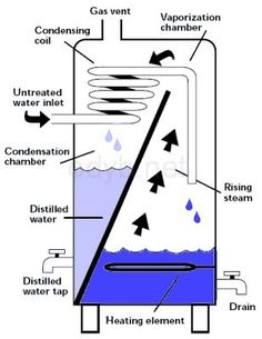 13 Types Of Water Purification And Filtration Systems - Filtration System - Ideas of Filtration System Survival Prepping, Emergency Preparedness, Survival Skills, Survival Shelter, Homestead Survival, Water Collection, Emergency Supplies, Water Purification, Water Storage