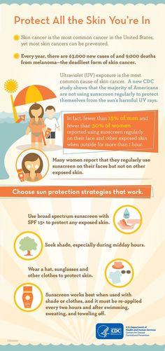 Skin cancer is the most common cancer in the United States, yet most skin cancers can be prevented. Every year, there are 63,000 new cases of and 9,000 deaths from melanoma—the deadliest form of skin cancer. Ultraviolet (UV) exposure is the most common cause of skin cancer. A CDC study shows that the majority of Americans are not using sunscreen regularly to protect themselves from the sun's harmful UV rays.: