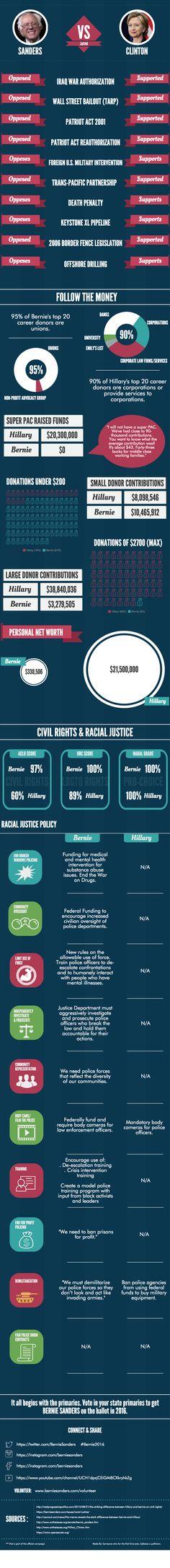 another great updated Bernie vs Hillary info graphic - Democratic Underground