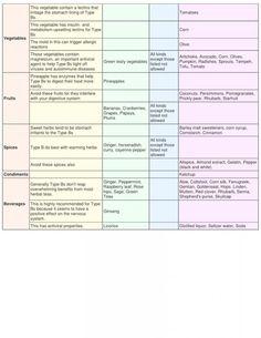 Blood type B diet  chart part2