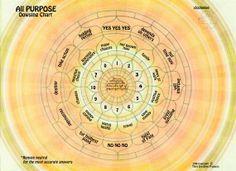 All Purpose Pendulum Dowsing Chart  For Any by LynnKinmanPsychic, $12.95