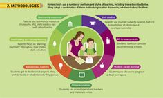 """This infographic has oodles of cool facts. However, we disagree with a few of the points in the last frame. Schools do NOT have """"more resources"""" and """"richer curriculum."""" Homeschoolers have access not only to co-ops, online classes, and college classes (the latter via dual enrollment).  The entire WORLD is a homeschooler's classroom."""