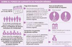 Fondo de Garantía de Pensión Mínima, una opción para los que no alcanzan a jubilarse