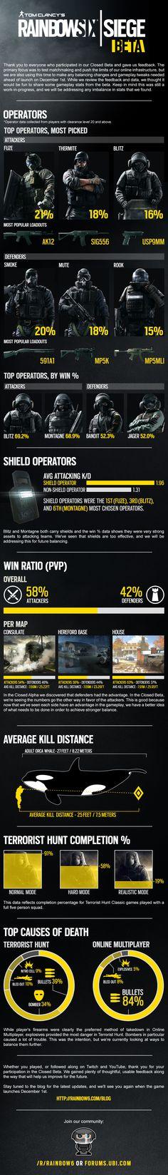 Closed Beta Infographic | Rainbow Six® Siege Game News & Updates | Ubisoft® (US)