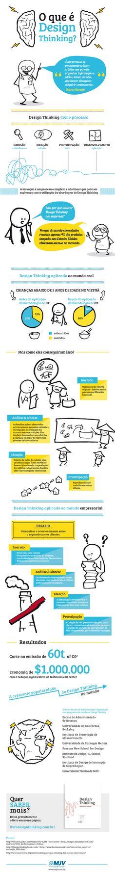 Infográfico mostra os processos e as abordagens de como aplicar os conceitos no nosso dia a dia.