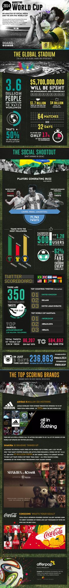2014 Marketing World Cup - An analysis of Social Media and the 2014 FIFA World Cup infographic Sports Marketing, Marketing Digital, Online Marketing, Social Media Marketing, Content Marketing, Business Marketing, World Cup 2014, Fifa World Cup, Communication