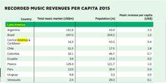 Latinoamérica es la región que más creció en ingresos por música grabada - ERD Music Media®