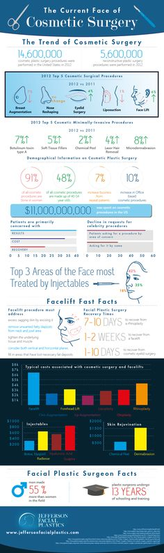 The Trend of Cosmetic Surgery #Infographics — Lightscap3s.com