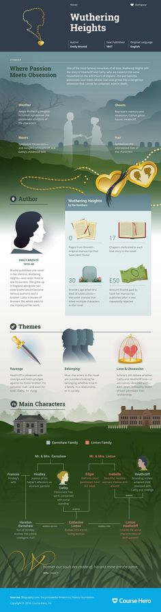 Wuthering Heights Infographic   Course Hero