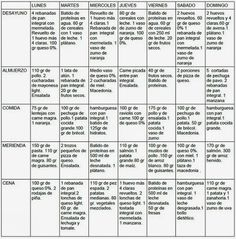 Dieta para engordar ~ MUSCULACION PARA PRINCIPIANTES