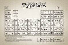 Categories of font families