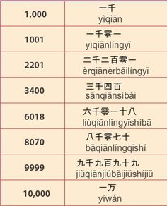Numbers - Practical Chinese Chinese Time Courses Chinese Language - Page 1 - chinesetimeschool.com