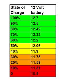Solar Panel Charger, Solar Panels, Automotive Engineering, Automotive Group, Engineering Colleges, Automotive Art, Battery Hacks, Solar Battery, Google Satellite