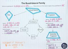 Quadrilaterals INB Pages - Part 2 | Mrs. E Teaches Math