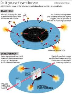 Hawking radiation glimpsed in artificial black hole   Black holes earned their moniker because it seemed nothing escapes – not even light. Then in 1974 Hawking showed that, according to quantum theory, black holes should emit radiation after all... a consequence of the uncertainty principle... Physicists have been toying with laboratory experiments that imitate the physics of an event horizon, where escape from a black hole is impossible because the velocity required exceeds the speed of…
