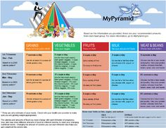 Image Gallery mypyramid plan