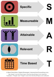 Setting SMART objectives - Excellent article from Practically Perfect PA, applicable to personal goal setting as well.