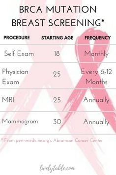 How often to get breast exams and when to start for BRCA gene mutations in observance of Breast Cancer Awareness Month. | Via livelytable.com