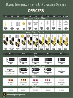Active Military Officer Ranks