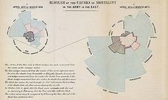 Diagram of the causes of mortality in the army in the east (at the 1854 Battle of Balaclava) by Florence Nightingale. Stephen Johnson, who wrote a book about Snow's 1854 cholera investigation called The Ghost Map, walks us through the story in a TED talk. Florence Nightingale, Make An Infographic, Infographics, John Snow, Charts And Graphs, Pie Charts, Information Design, Best Blogs, Data Visualization