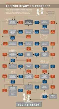 A flowchart for determining whether or not you're ready to pop the question