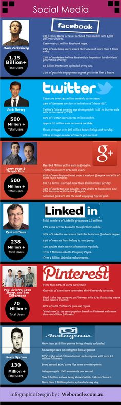 Main Social Media Facts & Figures.