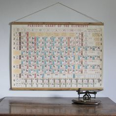 periodic table wall hanging by vintage betty   notonthehighstreet.com