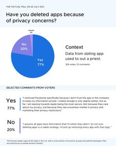 """💭""""Device fingerprinting is a technique in which a tracker looks for a unique and persistent way to identify a user, even when the data is supposed to be anonymous."""" We asked 324 Factual readers: Have you deleted apps because of privacy concerns? If you would like to see the articles we presented on this topic and more credible news, sign up for our newsletter at thefactual.com. Opinion Poll, Dont Trust, Business Marketing, Anonymous, Articles, Apps, Sign, Unique, Signs"""