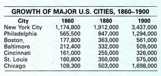 Growth of American Cities  The GIlded Age