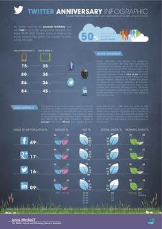 Twitter 7e verjaardag - #infographic