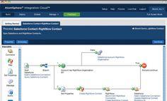 Dell Boomi Integration Platform enables business process automation for LiquidFrameworks - http://www.predictiveanalyticstoday.com/dell-boomi-integration-platform-enables-business-process-automation-for-liquidframeworks/