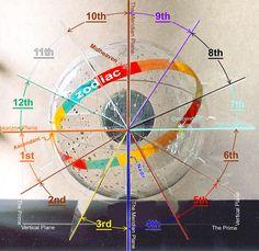 12 astrology houses small celestial sphere