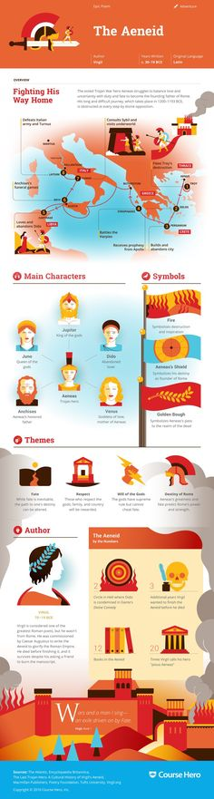 This study guide and infographic for Virgil's The Aeneid offer summary and analysis on themes, symbols, and other literary devices found in the text. Explore Course Hero's library of literature materials, including documents and Q&A pairs. Teaching Literature, World Literature, Classic Literature, Book Infographic, Books To Read, My Books, Book Summaries, Teaching English, Creative Writing