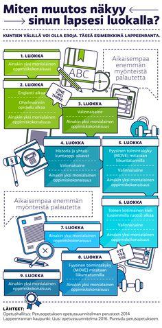 Grafiikka Assessment, Infographic, Activities, Education, Children, School, Tips, Teacher Stuff, Classroom Ideas