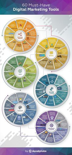 Social Media Email SEO Advertising Design Productivity: 60 Digital Marketin - SEO Marketing Tool - Marketing your keywords with SEO Tool. - Social Media Email SEO Advertising Design Productivity: 60 Digital Marketing Tools for 2018 (Infographic) Digital Marketing Strategy, Inbound Marketing, Affiliate Marketing, Marketing Digital Online, Marketing Na Internet, Marketing Trends, Guerilla Marketing, Email Marketing, Marketing Strategies