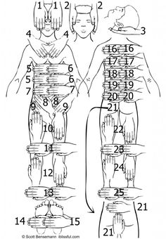 Reiki 1 hand positions