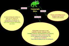 δασκαλαΒΜ2 (ιστολόγιο για τη Γ΄τάξη): σχεδιαγράμματα για όλα τα είδη κείμένων (αφηγηματικά, περιγραφικά, επιχειρηματολογικά) Greek Language, Blog Page, Chart, Grammar, Teaching Ideas, Book, Greek, Book Illustrations, Books
