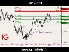 La tendance reste haussière sur le CAC 40 -- Point Bourse IG 14.01.2013