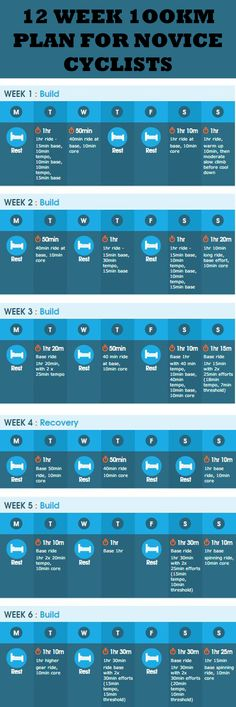 12 WEEK 1OOKM PLAN FOR NOVICE CYCLISTS.