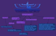 Universal Aspects™ Multimedia: Universal Aspects™ Business & Operations Models