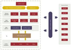 Enterprise architecture examples are great not only for employers to evaluate business and organizational performance but also for employees to better communicate with teammates. Enterprise Architecture, Software, Managed It Services, Access Control, Computer Programming, Visual Communication, Mobile Application, Factors, Ea