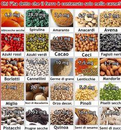 Quantità di ferro in alimenti vegetali