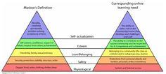 Los social media y la pirámide de necesidades de Maslow