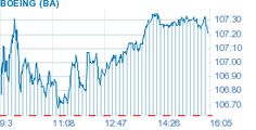 Boeing Stock Quote Enchanting Atu Stock Quote  Actuant Corp Stock Price Today  Thestreet