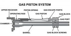 With the gas piston system, gas is funneled from the barrel to drive a piston that works the action.