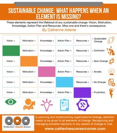 Implement Sustainable Change: 5 Key Elements (Infographic)