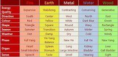 Image result for feng shui element cycle