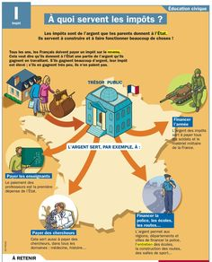 Educational infographic : Fiche exposés : A quoi servent les impôts ? French Teacher, French Class, French Lessons, Teaching French, Language Study, Language School, French Language Learning, Test B1, French Education
