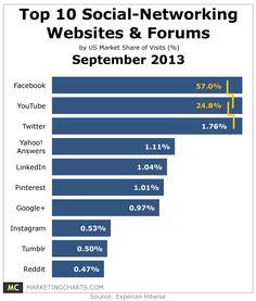 Top 10 Social Networking Websites & Forums – September 2013