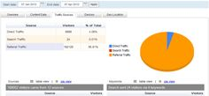 Mobile Website Usage Analytic Report